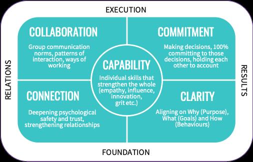 The Extraordinary Teams Model